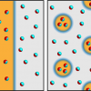 Figure 1: (Left) A sketch of the one-dimensional order-parameter modulation in the FFLO state of organic superconductors, where the stripes correspond to different superconducting phases separated by magnetically ordered regions (blue). (Right) The two-dimensional polka-dot pattern proposed by Saunders, Parpia, and colleagues to explain nuclear magnetic resonance observations of superfluid helium-3 [1]. The domains here correspond to different superfluid phases (B+ and B−), which are separated by nonsuperfluid domain walls (blue).
